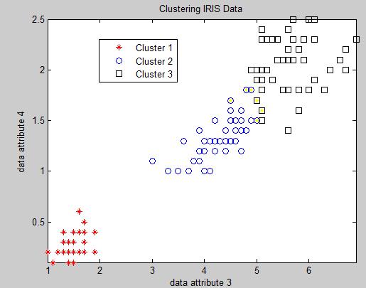 خوشه بندی داده های IRIS با الگوریتم Kmeans
