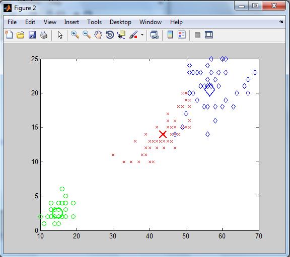 کد متلب الگوریتم خوشه بندی فازی Fuzzy C-Means در متلب