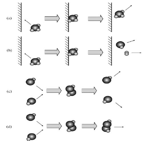 الگوریتم بهینه سازی واکنش شیمیایی
