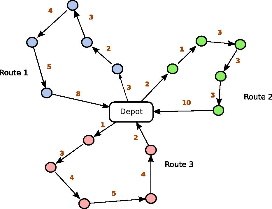 کد متلب مسیریابی وسایل نقلیه با الگوریتم تابو سرچ
