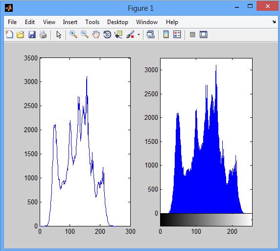 دانلود کد متلب هیستوگرام تصویر