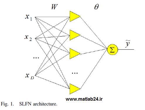شبیه سازی مقاله شبکه عصبی 2015