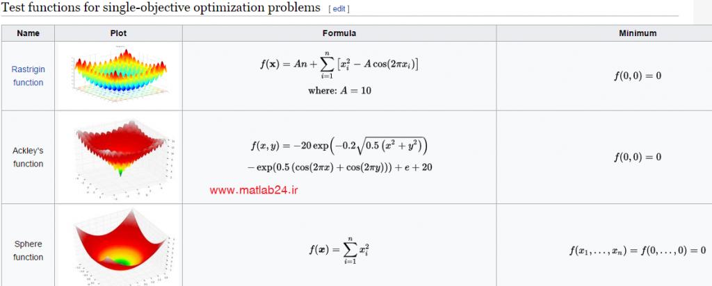 توابع تست برای بهینه سازی