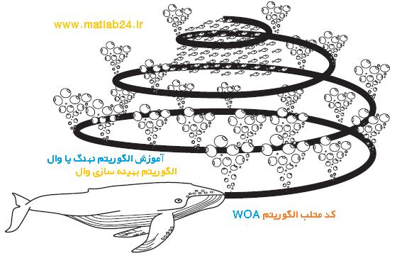 الگوریتم بهینه سازی وال WOA