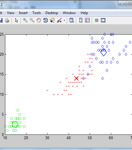 کد متلب الگوریتم خوشه بندی فازی Fuzzy C-Means