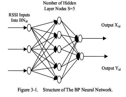 مکان یابی با  RFID و شبکه عصبی