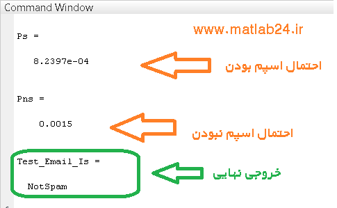 کد متلب شناسایی ایمیل های اسپم با تئوری بیز